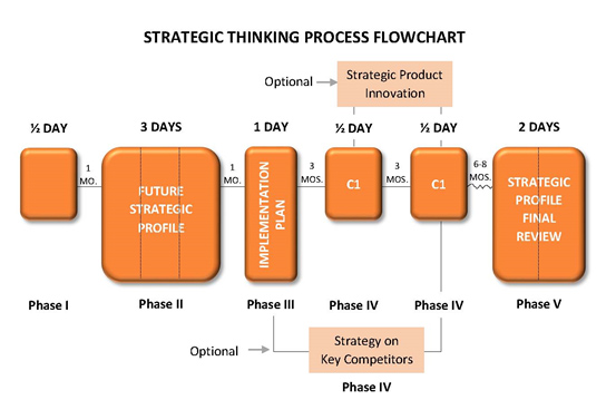 strategic-thinking-flow-diagram